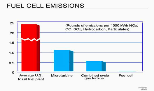 Fuel Cell Emissions Chart