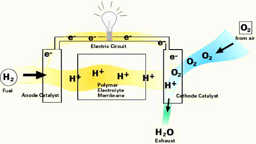 how a fuel cell works diagram